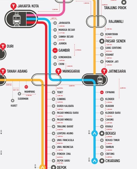Rute KRL Cikarang - Jakarta Kota